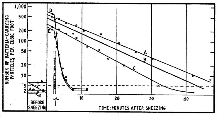 Verneblungsversuch mit HOCl 1942