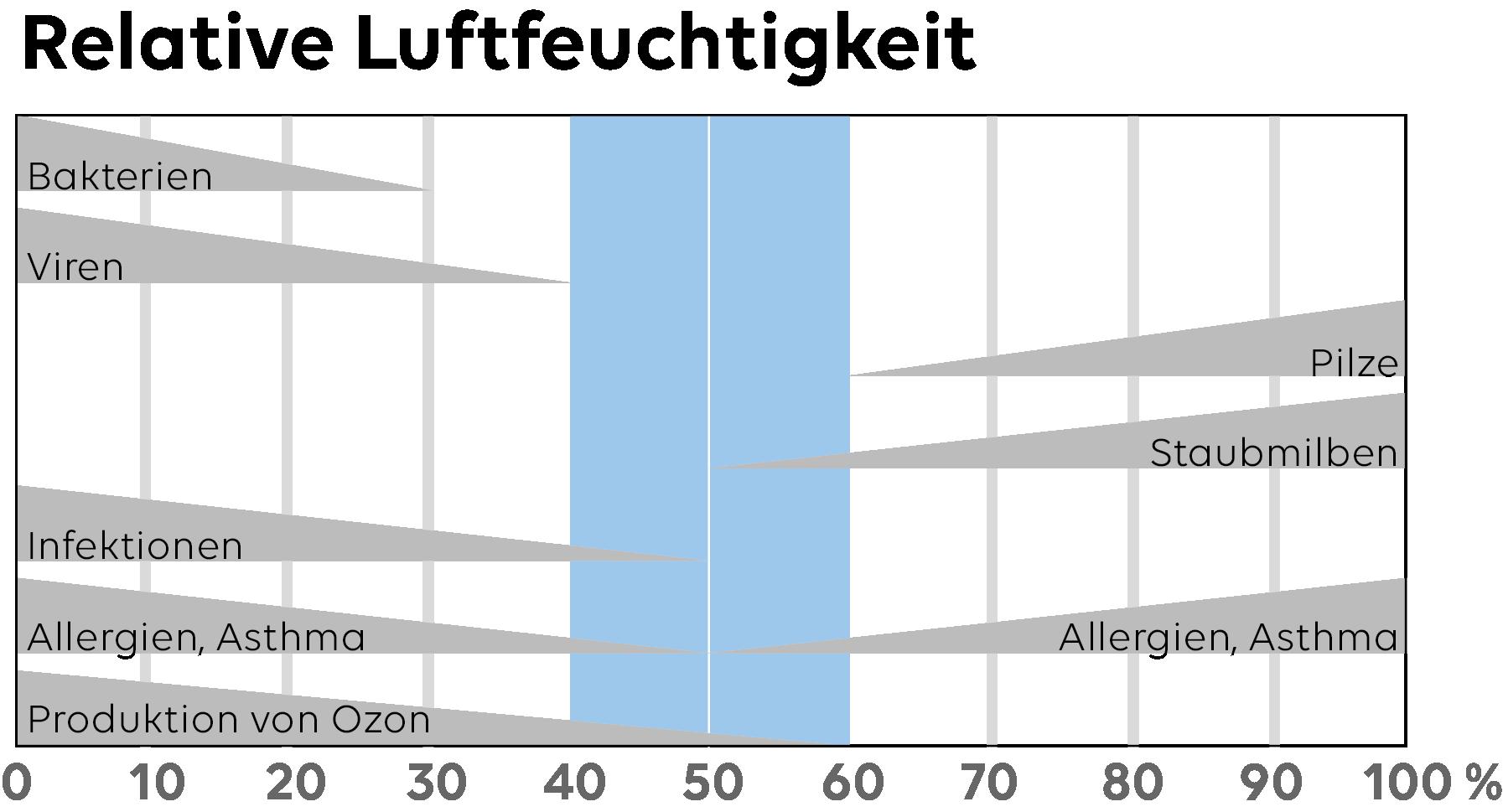 rel_luft